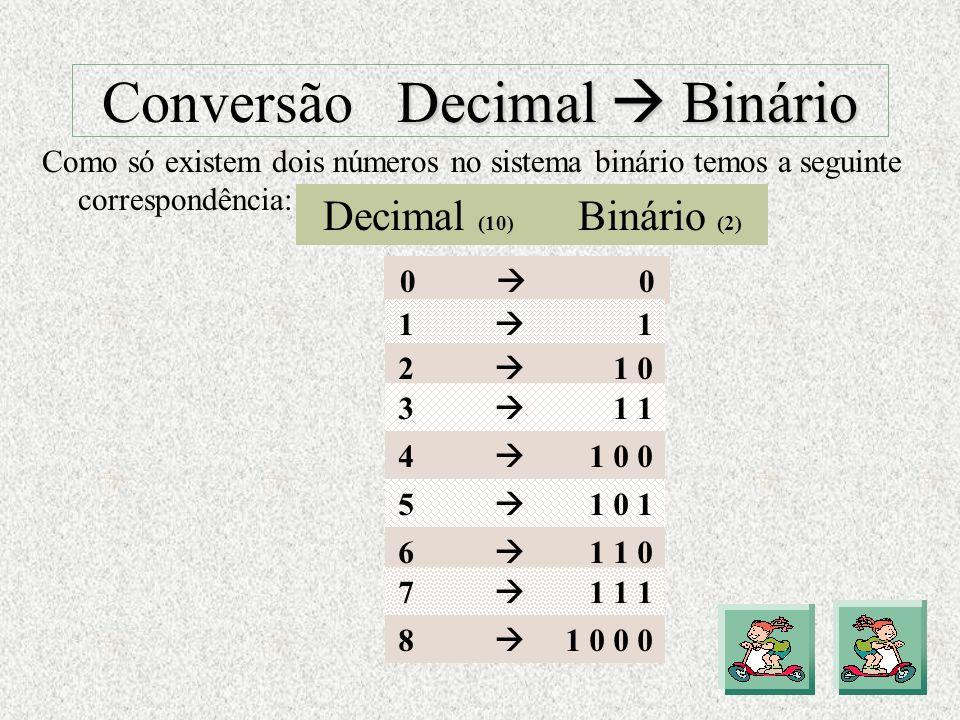 Tipos de Conversões Tipos de Conversões I Decimal Binário Decimal Binário I Binário Decimal Binário Decimal J Decimal Hexadecimal Decimal Hexadecimal