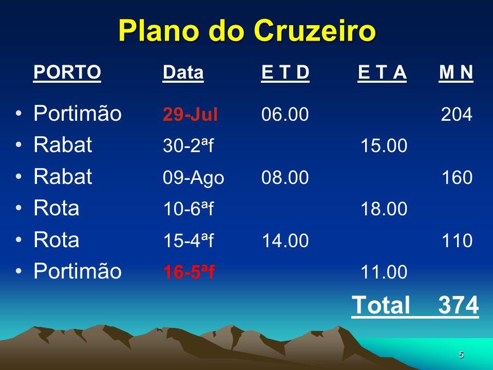 5 Plano do Cruzeiro PORTODataE T D E T A M N Portimão 29-Jul06.00 204 Rabat 30-2ªf 15.00 Rabat 09-Ago08.00 160 Rota 10-6ªf 18.00 Rota 15-4ªf14.00 110