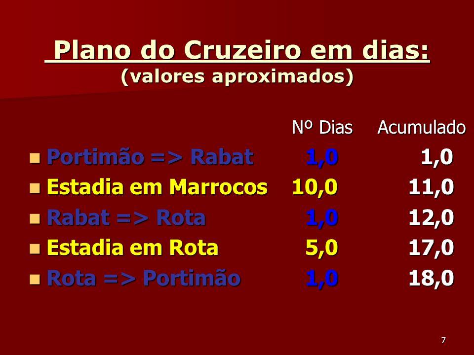7 Plano do Cruzeiro em dias: (valores aproximados) Plano do Cruzeiro em dias: (valores aproximados) Nº Dias Acumulado Nº Dias Acumulado Portimão => Ra