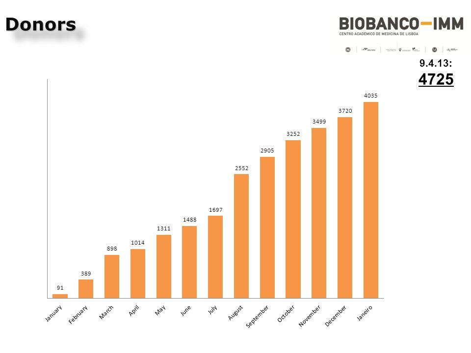 Apoio à colheita da amostra nas instalações do biobanco ou no local de consulta ou bloco operatório.