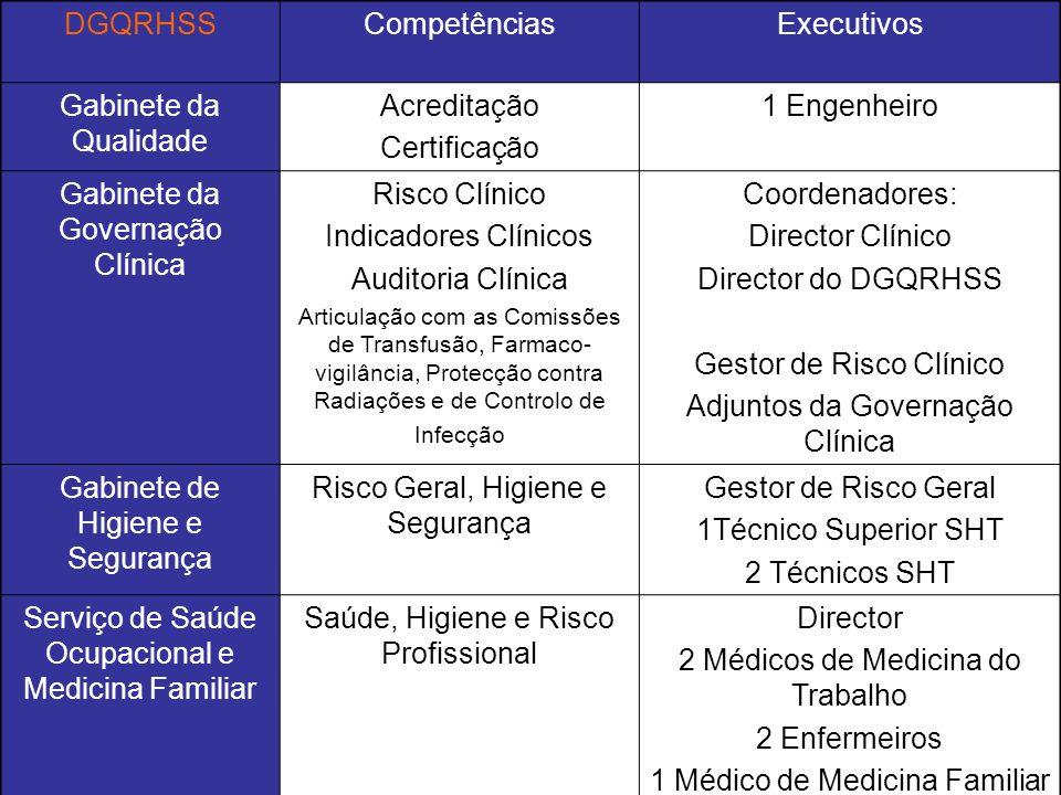 DGQRHSSCompetênciasExecutivos Gabinete da Qualidade Acreditação Certificação 1 Engenheiro Gabinete da Governação Clínica Risco Clínico Indicadores Clí