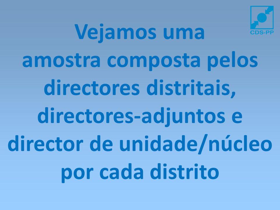 Vejamos uma amostra composta pelos directores distritais, directores-adjuntos e director de unidade/núcleo por cada distrito