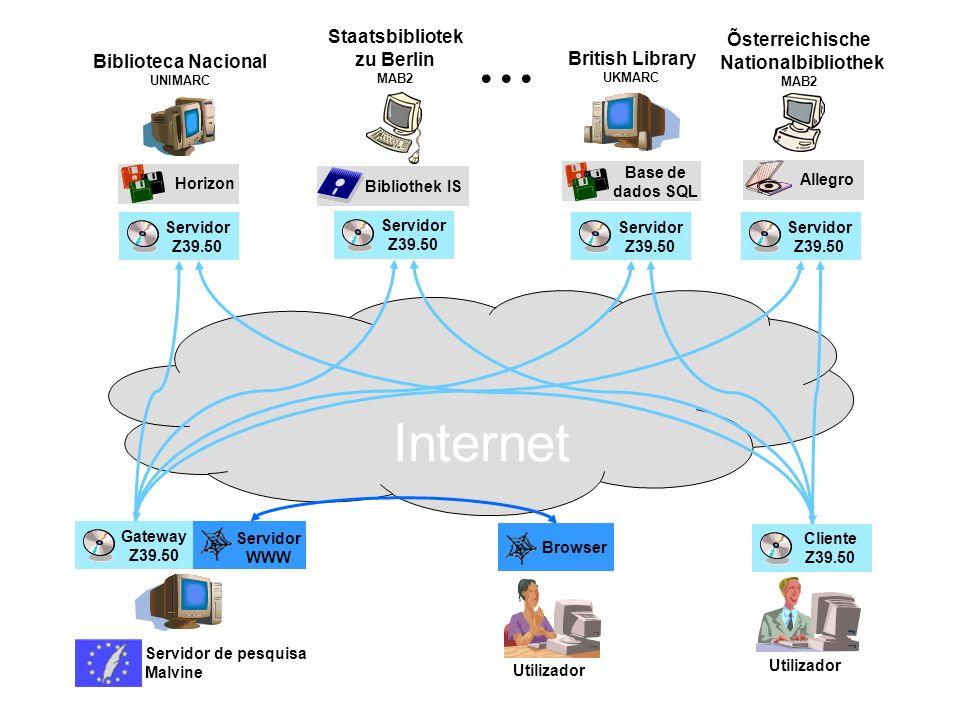 Internet Gateway Z39.50 Servidor WWW Servidor de pesquisa Malvine Browser Utilizador Cliente Z39.50 Utilizador Servidor Z39.50 Servidor Z39.50 Servido