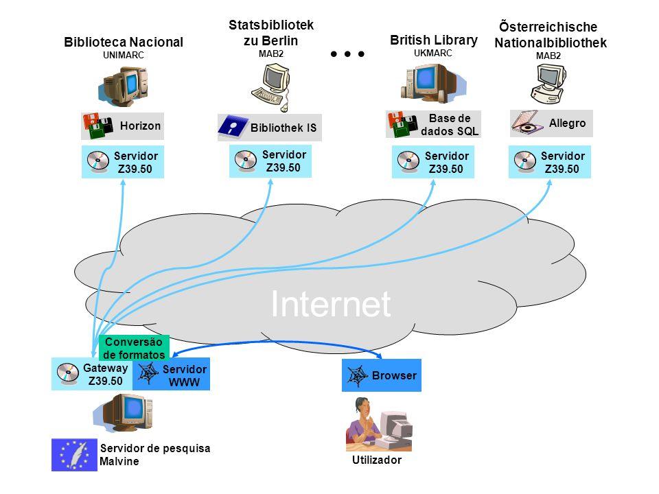 Internet Gateway Z39.50 Servidor WWW Servidor de pesquisa Malvine Browser Utilizador Servidor Z39.50 Servidor Z39.50 Servidor Z39.50 Servidor Z39.50..