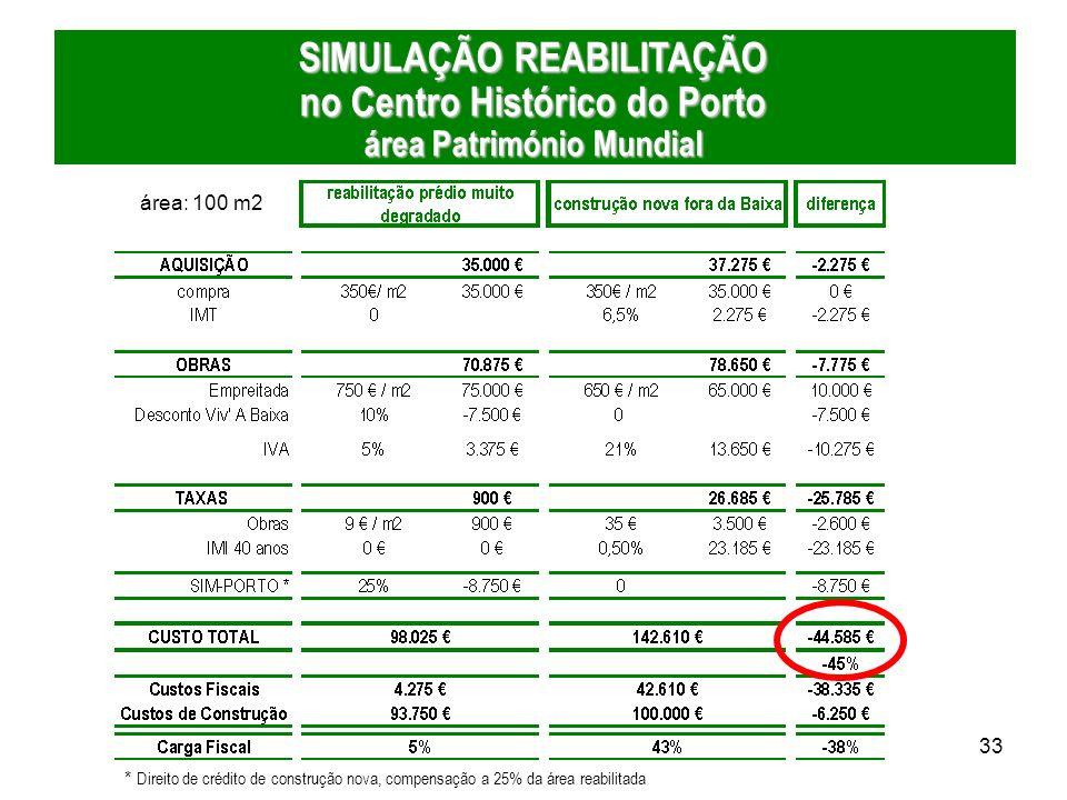 33 área: 100 m2 * Direito de crédito de construção nova, compensação a 25% da área reabilitada SIMULAÇÃO REABILITAÇÃO no Centro Histórico do Porto áre