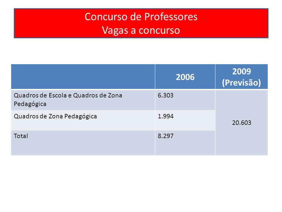 Concurso de Professores Vagas a concurso 2006 2009 (Previsão) Quadros de Escola e Quadros de Zona Pedagógica 6.303 20.603 Quadros de Zona Pedagógica1.