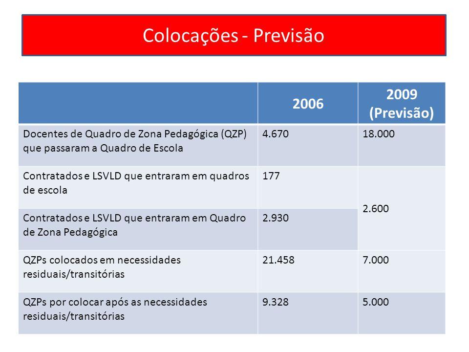 Colocações - Previsão 2006 2009 (Previsão) Docentes de Quadro de Zona Pedagógica (QZP) que passaram a Quadro de Escola 4.67018.000 Contratados e LSVLD