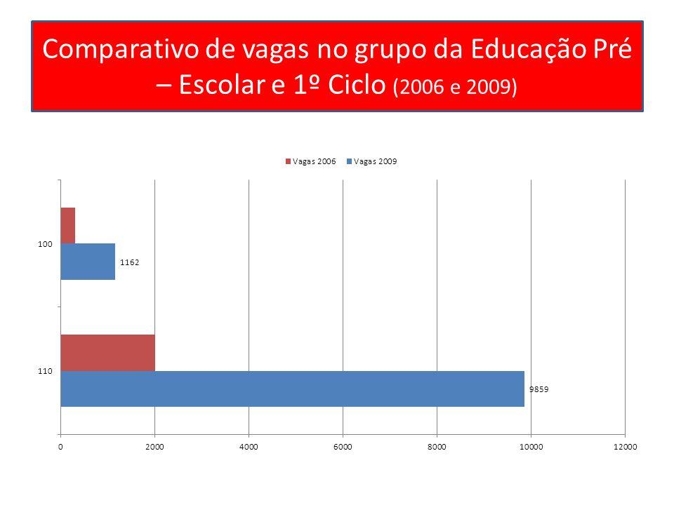 Comparativo de vagas no grupo da Educação Pré – Escolar e 1º Ciclo (2006 e 2009)