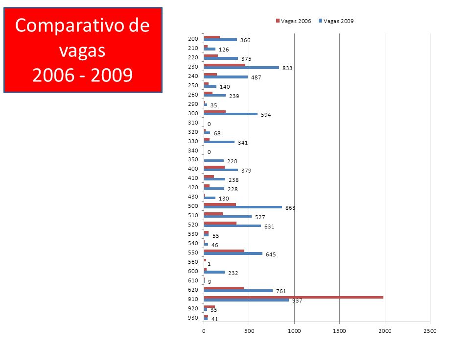 Comparativo de vagas 2006 - 2009