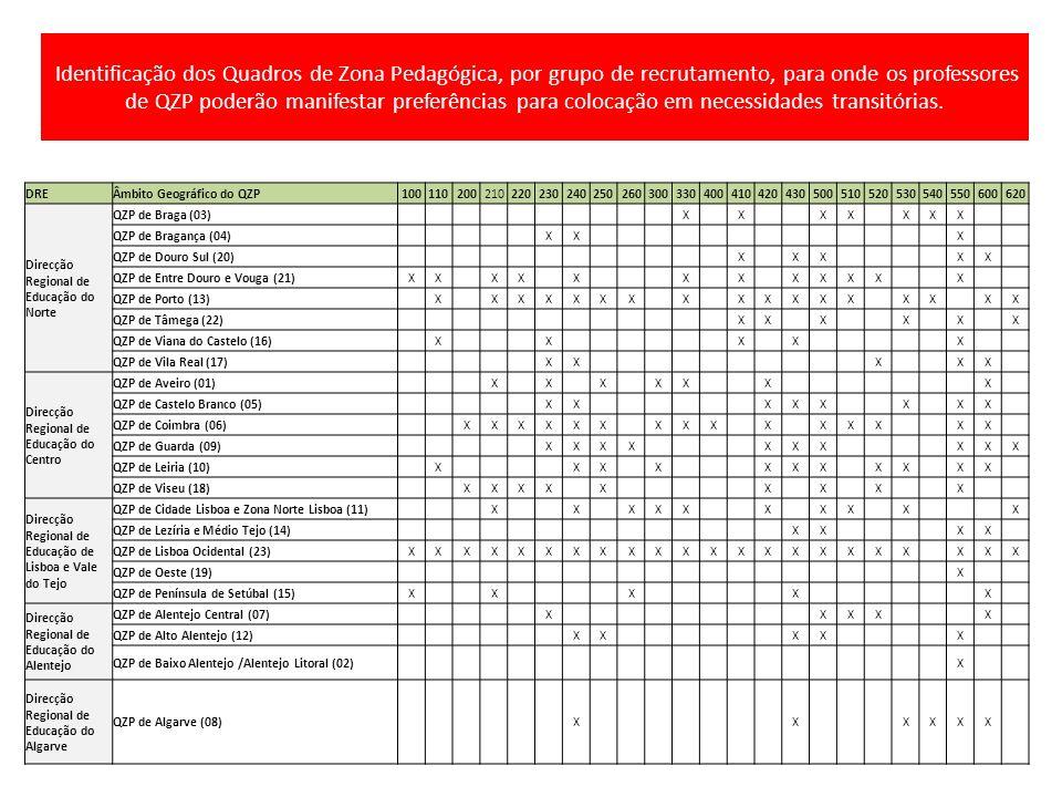 Identificação dos Quadros de Zona Pedagógica, por grupo de recrutamento, para onde os professores de QZP poderão manifestar preferências para colocaçã