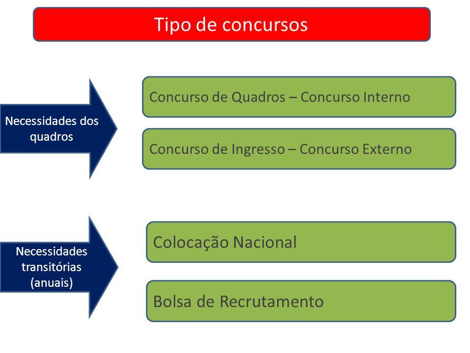 Concurso de Quadros – Concurso Interno Concurso de Ingresso – Concurso Externo Tipo de concursos Bolsa de Recrutamento Necessidades dos quadros Necess