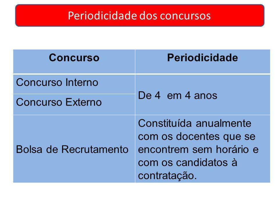 Periodicidade dos concursos ConcursoPeriodicidade Concurso Interno De 4 em 4 anos Concurso Externo Bolsa de Recrutamento Constituída anualmente com os