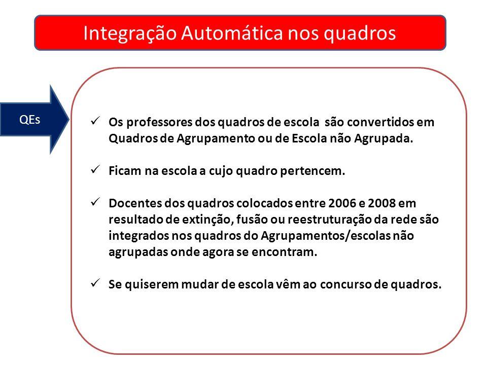 Integração Automática nos quadros QEs Os professores dos quadros de escola são convertidos em Quadros de Agrupamento ou de Escola não Agrupada. Ficam