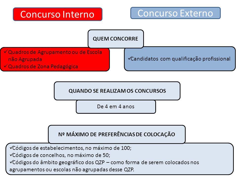 Quadros de Agrupamento ou de Escola não Agrupada Quadros de Zona Pedagógica Concurso Interno De 4 em 4 anos Códigos de estabelecimentos, no máximo de