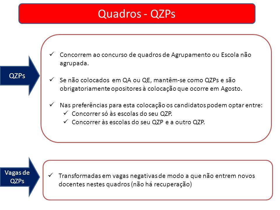 Quadros - QZPs QZPs Vagas de QZPs Concorrem ao concurso de quadros de Agrupamento ou Escola não agrupada. Se não colocados em QA ou QE, mantêm-se como