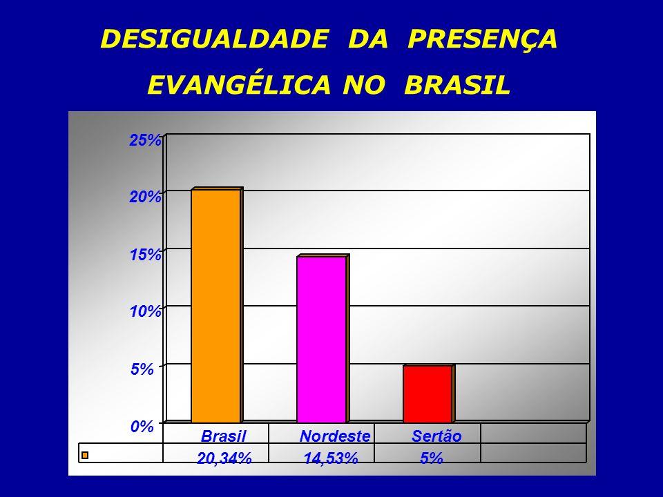 0% 5% 10% 15% 20% 25% 20,34%14,53%5% BrasilNordesteSertão DESIGUALDADE DA PRESENÇA EVANGÉLICA NO BRASIL