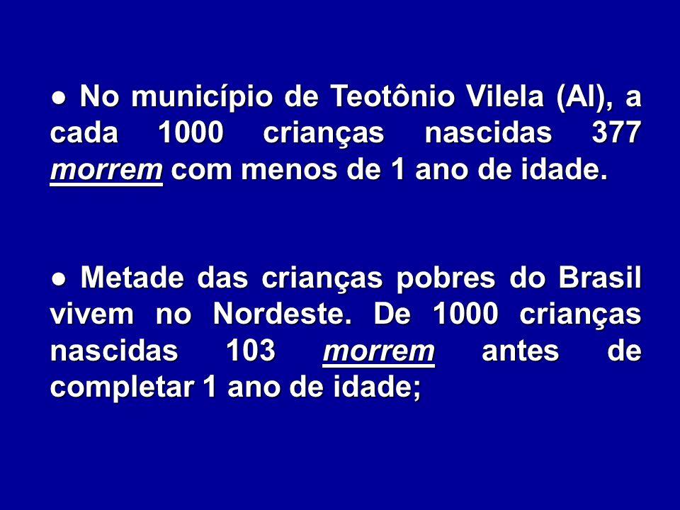 No município de Teotônio Vilela (Al), a cada 1000 crianças nascidas 377 morrem com menos de 1 ano de idade. No município de Teotônio Vilela (Al), a ca