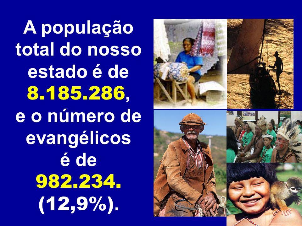 A população total do nosso estado é de 8.185.286, e o número de evangélicos é de 982.234. (12,9%).
