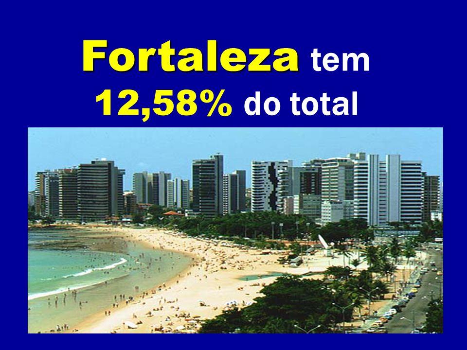 Fortaleza tem 12,58% do total