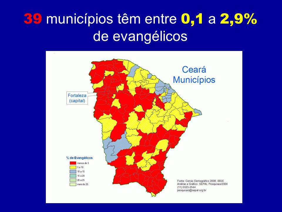 39 municípios têm entre 0,1 a 2,9% de evangélicos