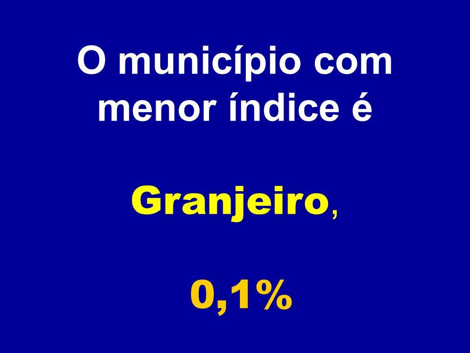 O município com menor índice é Granjeiro, 0,1%
