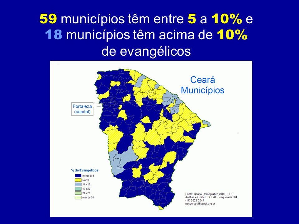 59 municípios têm entre 5 a 10% e 18 municípios têm acima de 10% de evangélicos
