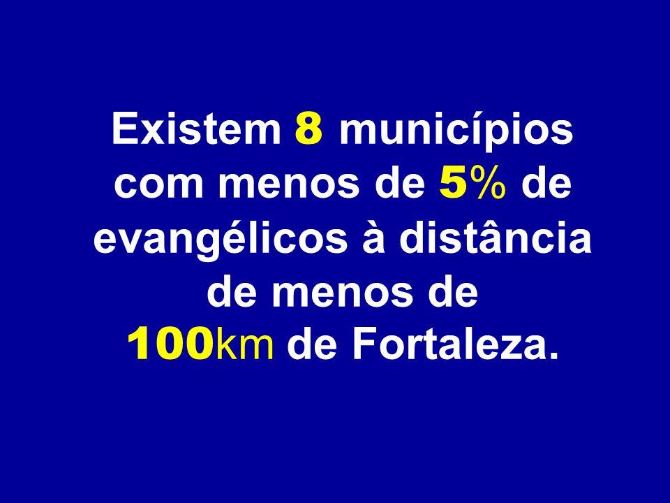 Existem 8 municípios com menos de 5 % de evangélicos à distância de menos de 100 km de Fortaleza.