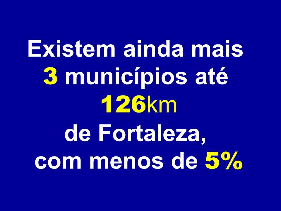 Existem ainda mais 3 municípios até 126 km de Fortaleza, com menos de 5%