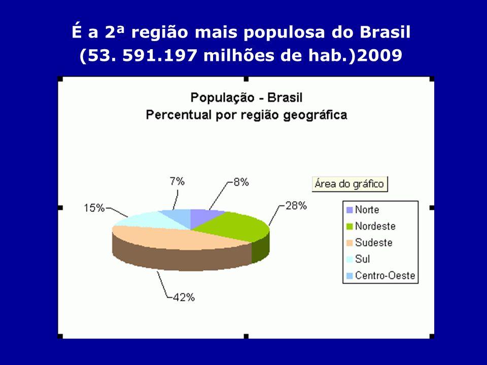 É a 2ª região mais populosa do Brasil (53. 591.197 milhões de hab.)2009