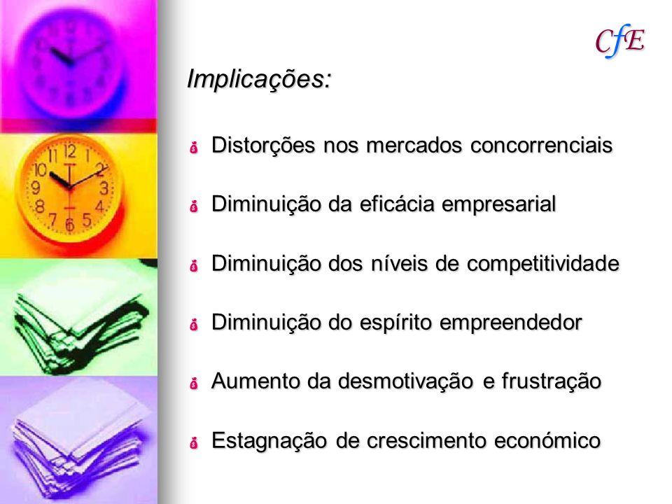 CfECfECfECfE Implicações: Distorções nos mercados concorrenciais Distorções nos mercados concorrenciais Diminuição da eficácia empresarial Diminuição