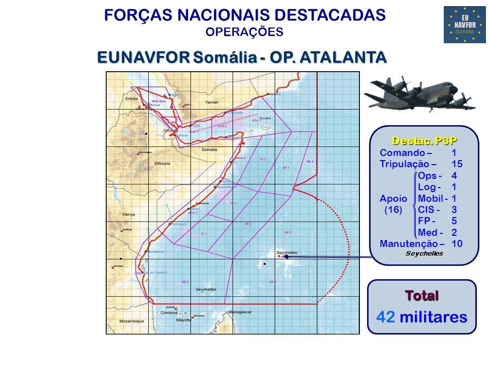 FORÇAS NACIONAIS DESTACADAS OPERAÇÕES OP.