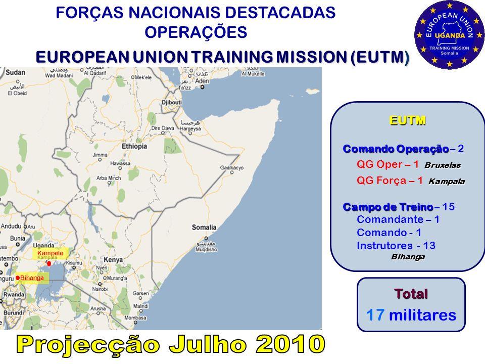 PAÍSÂMBITO TOTAL NACIONAL Afeganistão UNAMA (ONU) 1 RD Congo EUSEC (ONU/UE) 2 Etiópia EUSR (UE) 1 Uganda / Bruxelas EUTM (UE) 2 Somália EUNAVFOR (UE) 1 Guiné-Bissau EUSSR (UE) 2 Timor-Leste UNMIT (ONU) 3 12 OUTRAS MISSÕES INTERNACIONAIS PARTICIPAÇÃO NACIONAL