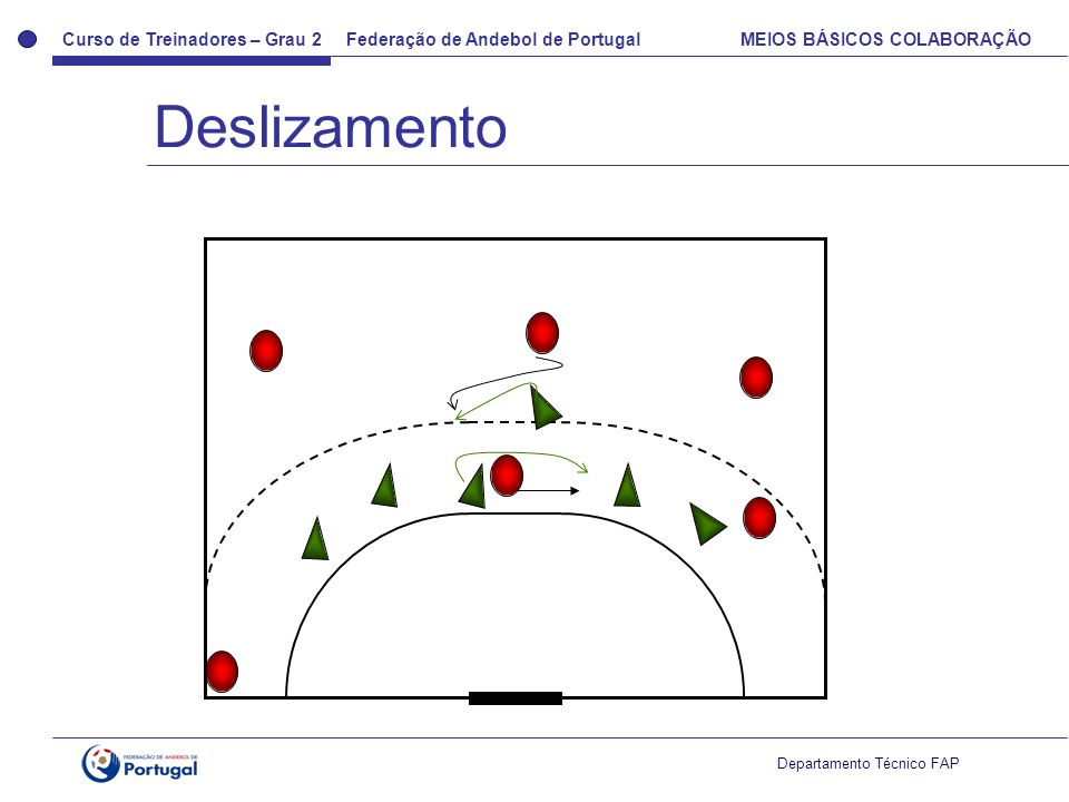 Curso de Treinadores – Grau 2 Federação de Andebol de Portugal MEIOS BÁSICOS COLABORAÇÃO Departamento Técnico FAP Deslizamento