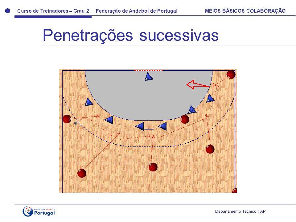 Curso de Treinadores – Grau 2 Federação de Andebol de Portugal MEIOS BÁSICOS COLABORAÇÃO Departamento Técnico FAP Penetrações sucessivas