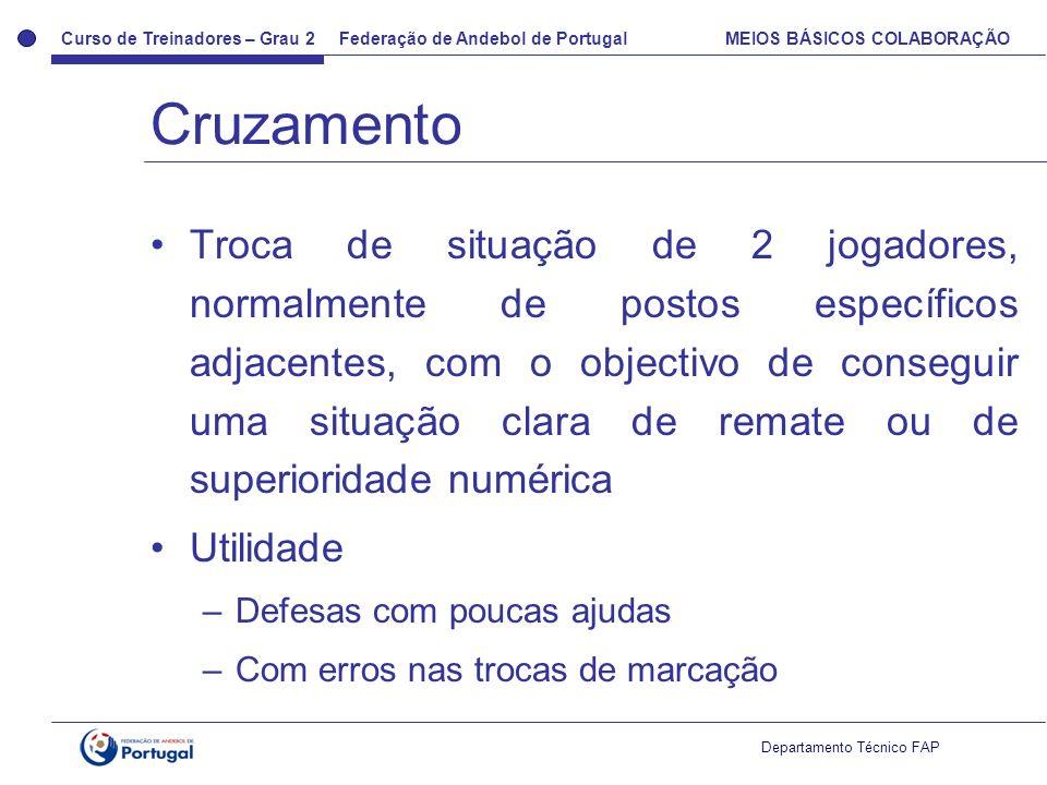 Curso de Treinadores – Grau 2 Federação de Andebol de Portugal MEIOS BÁSICOS COLABORAÇÃO Departamento Técnico FAP Troca de situação de 2 jogadores, no