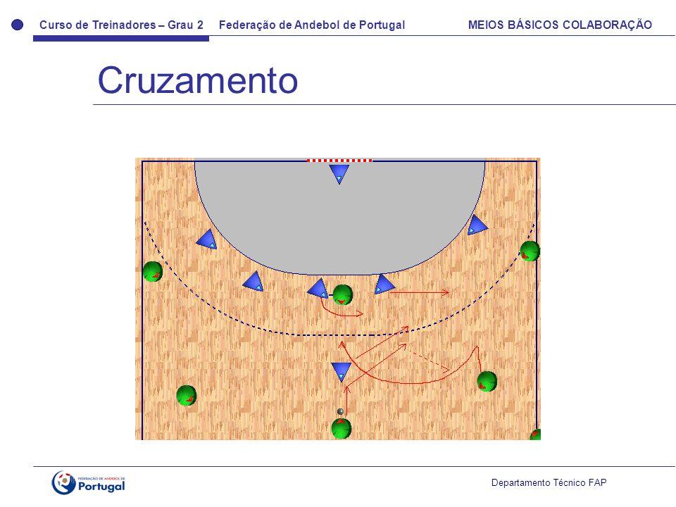 Curso de Treinadores – Grau 2 Federação de Andebol de Portugal MEIOS BÁSICOS COLABORAÇÃO Departamento Técnico FAP Cruzamento