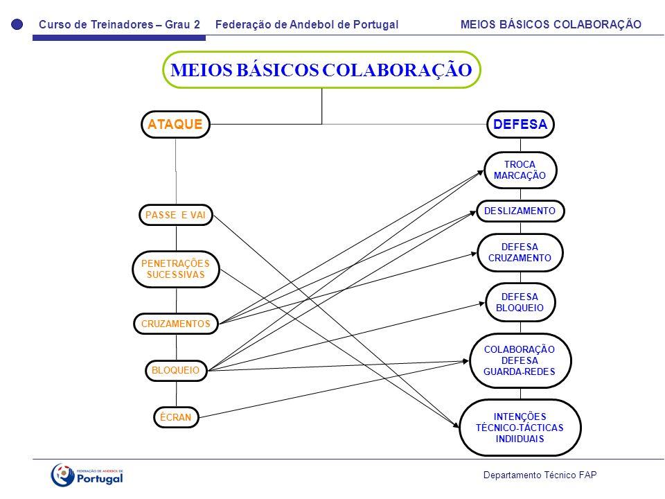 Curso de Treinadores – Grau 2 Federação de Andebol de Portugal MEIOS BÁSICOS COLABORAÇÃO Departamento Técnico FAP MEIOS BÁSICOS COLABORAÇÃO ATAQUEDEFE
