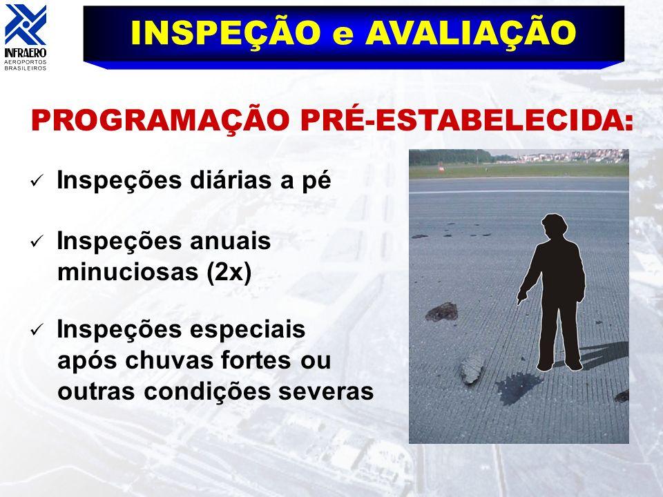 PROGRAMAÇÃO PRÉ-ESTABELECIDA: INSPEÇÃO e AVALIAÇÃO Inspeções diárias a pé Inspeções anuais minuciosas (2x) Inspeções especiais após chuvas fortes ou o