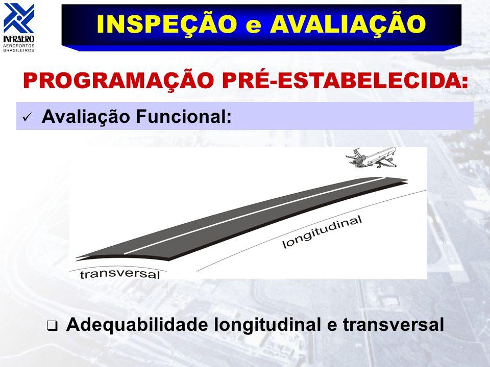INSPEÇÃO e AVALIAÇÃO Avaliação Funcional: Adequabilidade longitudinal e transversal PROGRAMAÇÃO PRÉ-ESTABELECIDA: