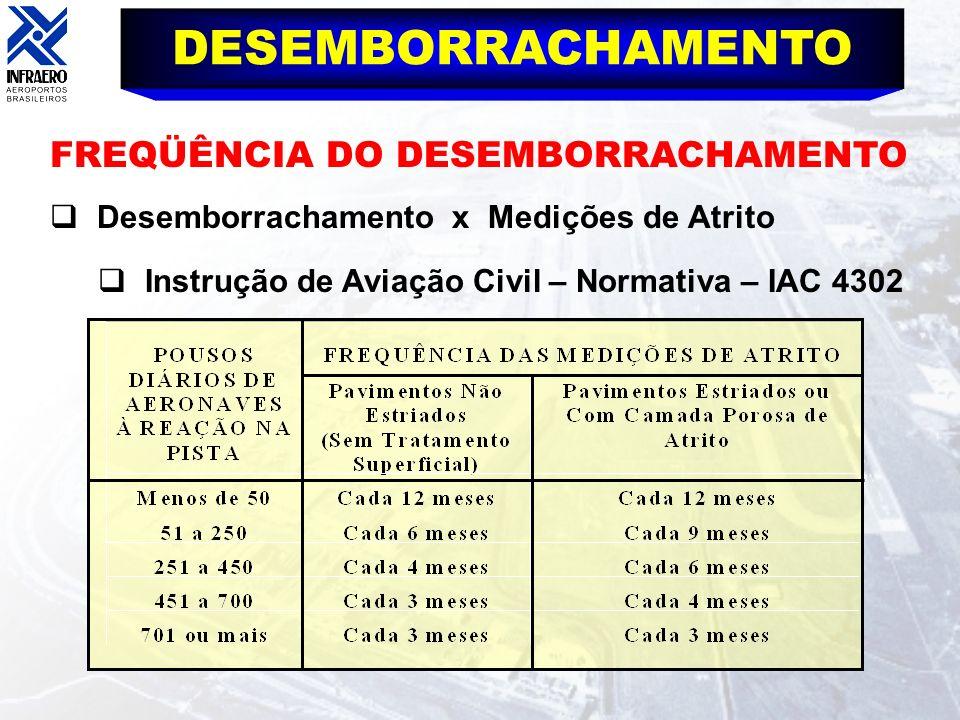 DESEMBORRACHAMENTO FREQÜÊNCIA DO DESEMBORRACHAMENTO Desemborrachamento x Medições de Atrito Instrução de Aviação Civil – Normativa – IAC 4302