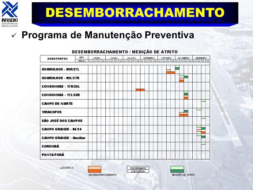 DESEMBORRACHAMENTO Programa de Manutenção Preventiva