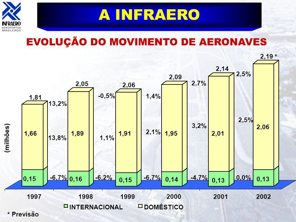 EVOLUÇÃO DO MOVIMENTO DE AERONAVES (milhões) INTERNACIONALDOMÉSTICO 0,15 1,66 0,16 1,89 0,15 1,91 0,14 1,95 0,13 2,01 19971998199920002001 1,81 2,05 2
