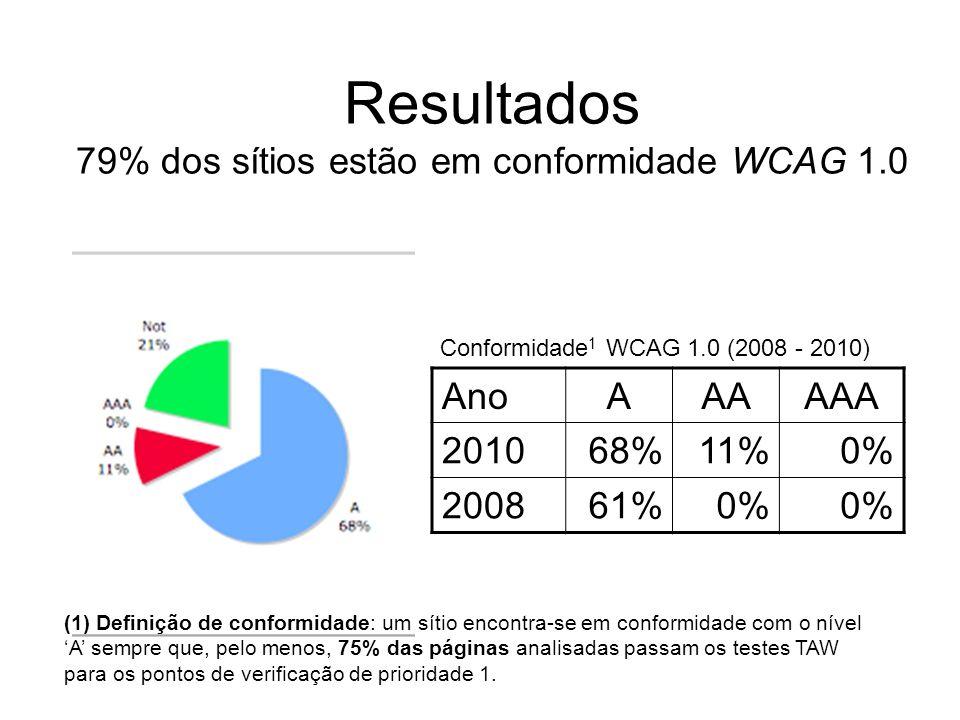 Resultados 79% dos sítios estão em conformidade WCAG 1.0 AnoAAAAAA 201068%11%0% 200861%0% (1) Definição de conformidade: um sítio encontra-se em confo