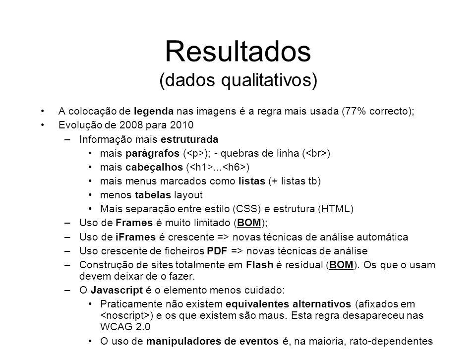 Resultados (dados qualitativos) A colocação de legenda nas imagens é a regra mais usada (77% correcto); Evolução de 2008 para 2010 –Informação mais es