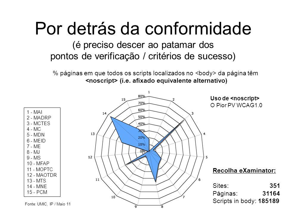 Por detrás da conformidade (é preciso descer ao patamar dos pontos de verificação / critérios de sucesso) 1 - MAI 2 - MADRP 3 - MCTES 4 - MC 5 - MDN 6