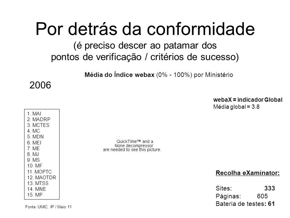 Por detrás da conformidade (é preciso descer ao patamar dos pontos de verificação / critérios de sucesso) 1. MAI 2. MADRP 3. MCTES 4. MC 5. MDN 6. MEI