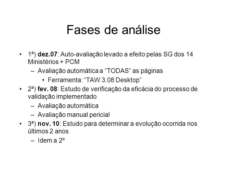 Fases de análise 1ª) dez.07: Auto-avaliação levado a efeito pelas SG dos 14 Ministérios + PCM –Avaliação automática a TODAS as páginas Ferramenta: TAW