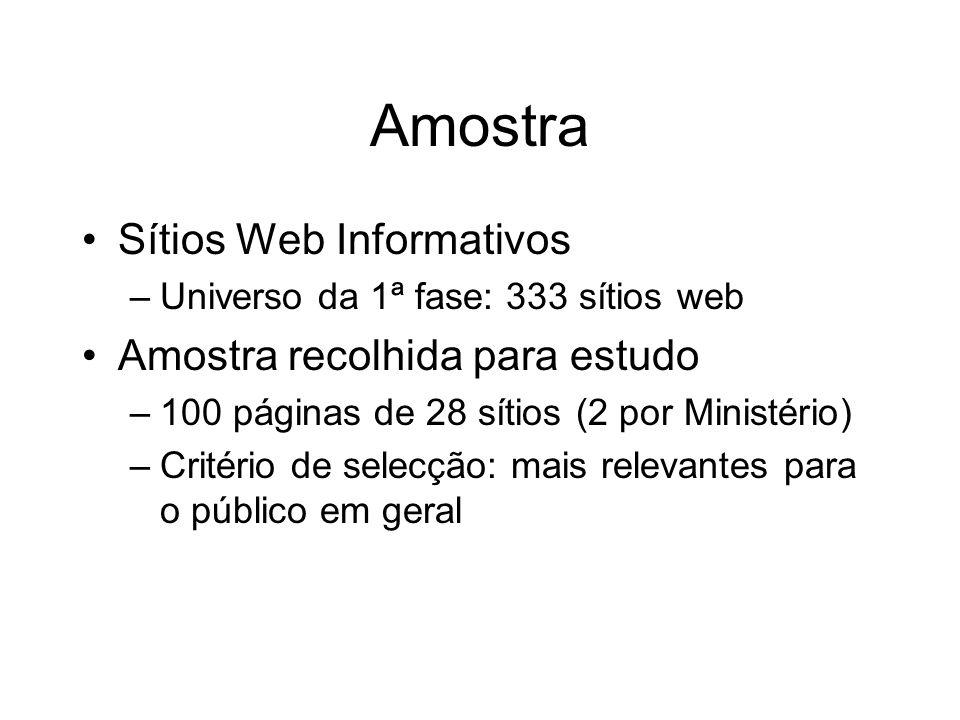Amostra Sítios Web Informativos –Universo da 1ª fase: 333 sítios web Amostra recolhida para estudo –100 páginas de 28 sítios (2 por Ministério) –Crité