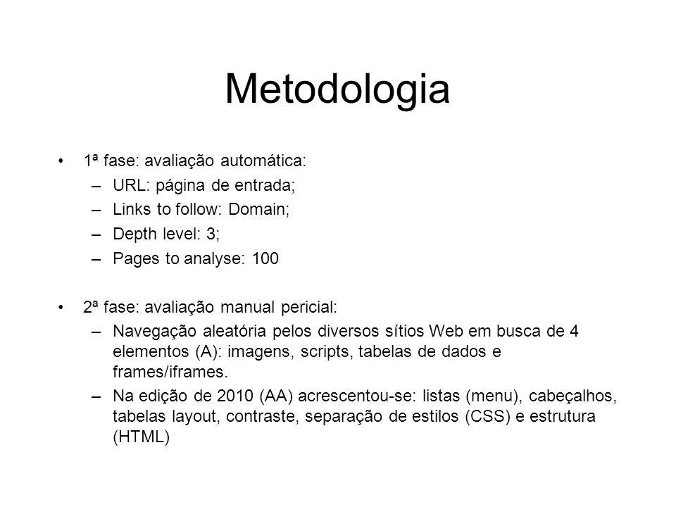 Metodologia 1ª fase: avaliação automática: –URL: página de entrada; –Links to follow: Domain; –Depth level: 3; –Pages to analyse: 100 2ª fase: avaliaç