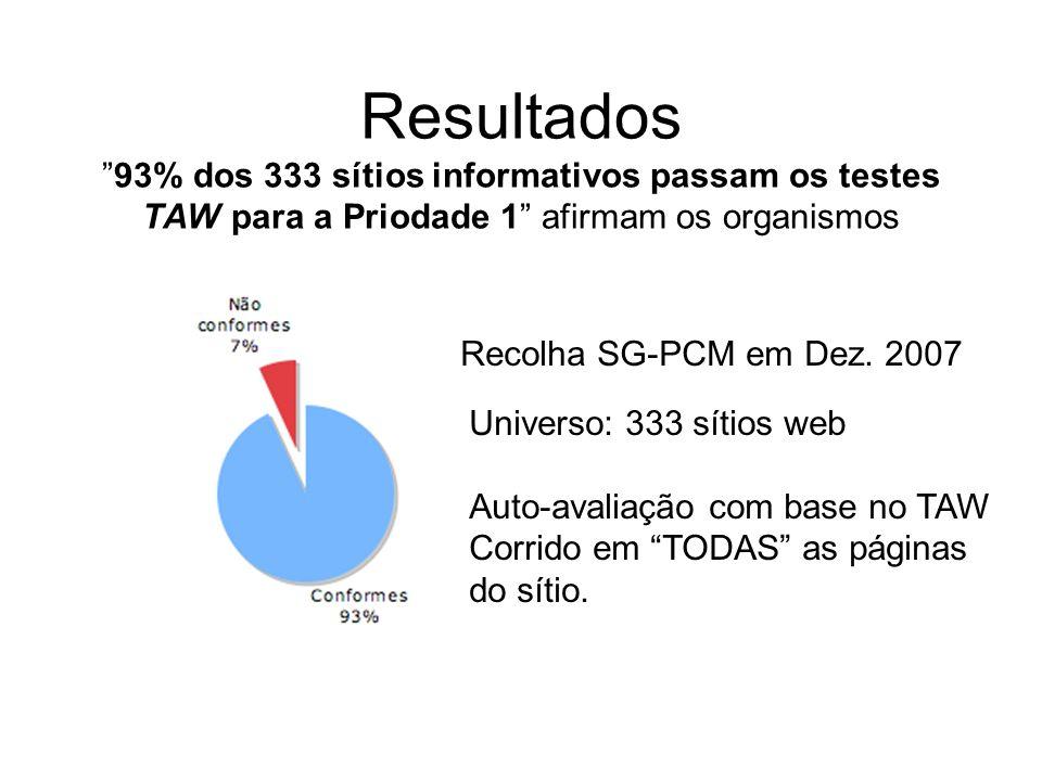 Resultados93% dos 333 sítios informativos passam os testes TAW para a Priodade 1 afirmam os organismos Recolha SG-PCM em Dez. 2007 Universo: 333 sítio